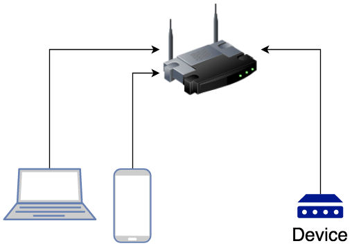 network-with-device.png